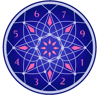 Numerología - Tarot10